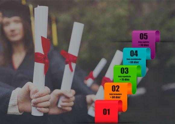 Infográfico: entenda os prazos de emissão de diplomas após a portaria 1095/18